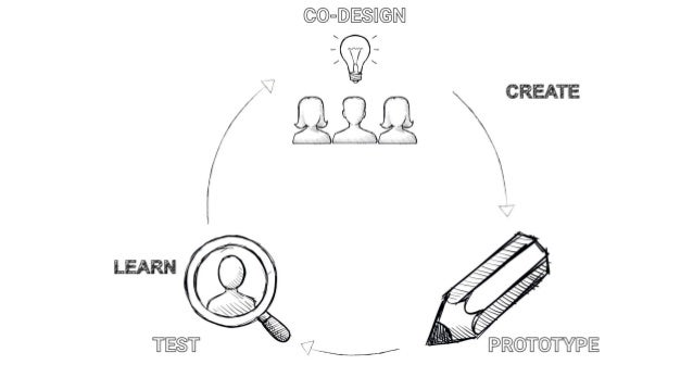 Flexible Design Sprints for Agile Teams