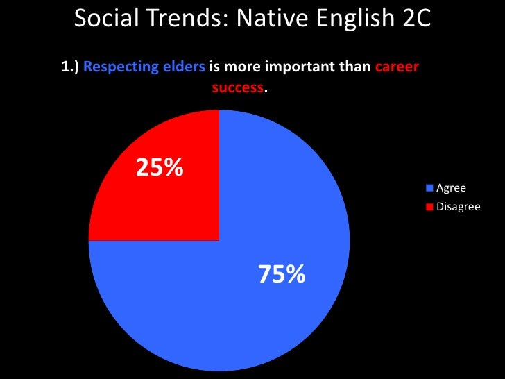 Social Trends: Native English 2C<br />25%<br />75%<br />