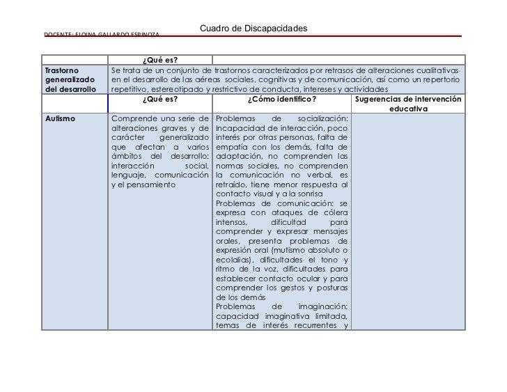 INDICADORES PARA LA DETECCIÓN DE DISCAPACIDAD