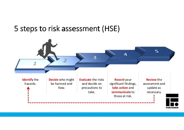 Managing Risk & Risk Assessment - Making the Right Decisions!