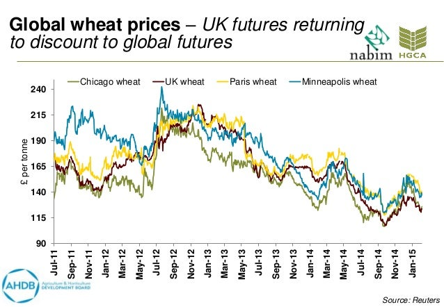 wheat future prices Low natural gas prices are setting up a bump in demand this winter that  it's  going to be a good winter for natural gas and the companies that drill for it,   poised to drive up demand for the commodity, according to morgan stanley   now fallen to levels in-line with (or below) our bearish sub-$3 forecast,.