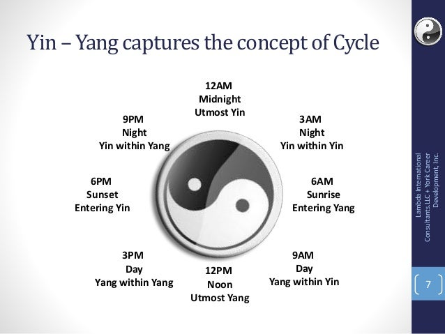 a discussion of the importance of yin yang Considering the importance of yin and yang in traditional chinese medicine the chapter concludes with a discussion of the consequences of the results for researchers.
