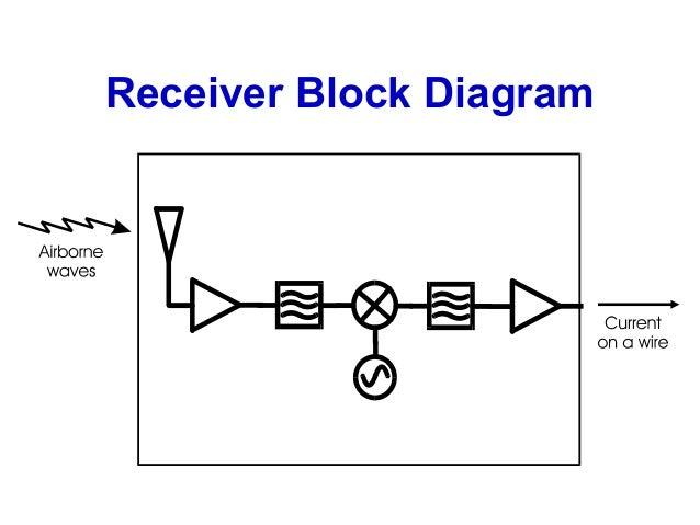 Enjoyable Basic Receiver Block Diagram Basic Electronics Wiring Diagram Wiring Digital Resources Pelapshebarightsorg