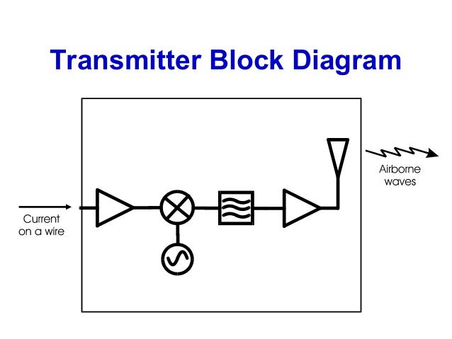 Introduction to RF & Wireless - Part 2 on