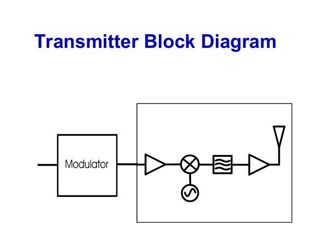 introduction to rf  u0026 wireless