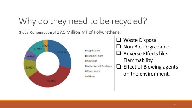 Polyurethane (PUR/PIR) insulation and recycling. How to effectively manage PU waste?