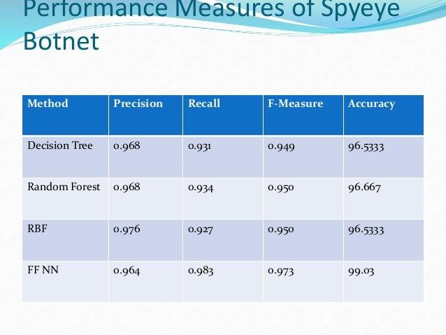 Performance Measures of Spyeye Botnet Method Precision Recall F-Measure Accuracy Decision Tree 0.968 0.931 0.949 96.5333 R...