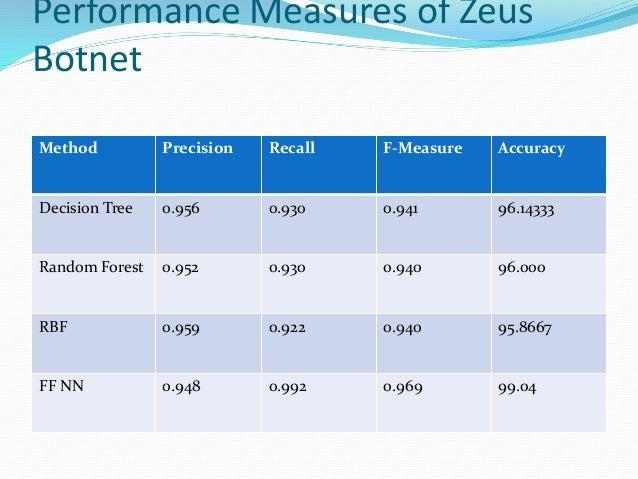 Performance Measures of Zeus Botnet Method Precision Recall F-Measure Accuracy Decision Tree 0.956 0.930 0.941 96.14333 Ra...