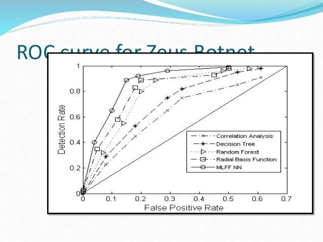 ROC curve for Zeus Botnet