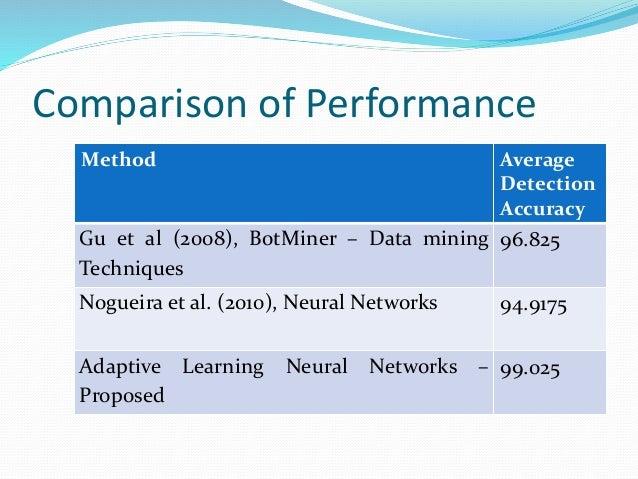 Comparison of Performance Method Average Detection Accuracy Gu et al (2008), BotMiner – Data mining Techniques 96.825 Nogu...