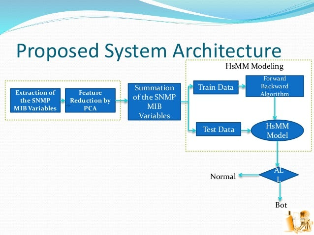Proposed System Architecture Extraction of the SNMP MIB Variables Feature Reduction by PCA HsMM Modeling Summation of the ...