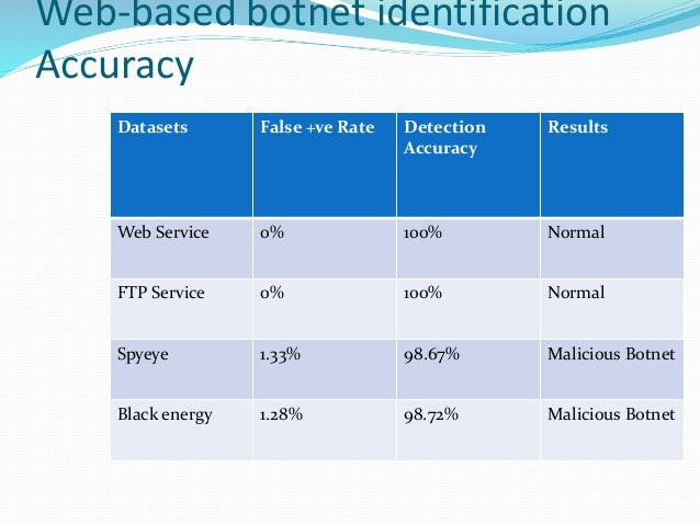 Web-based botnet identification Accuracy Datasets False +ve Rate Detection Accuracy Results Web Service 0% 100% Normal FTP...