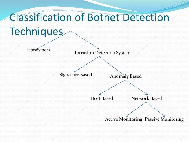 Classification of Botnet Detection Techniques Honey nets Intrusion Detection System Signature Based Anomaly Based Host Bas...