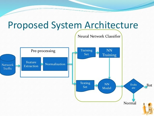 Proposed System Architecture Network Traffic Feature Extraction Normalization Pre-processing Neural Network Classifier Tra...