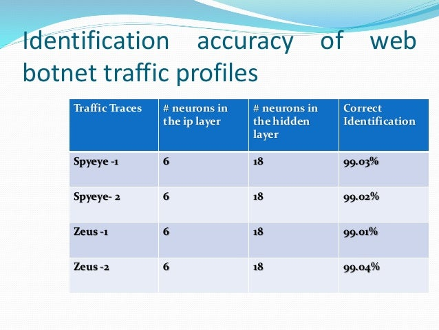 Identification accuracy of web botnet traffic profiles Traffic Traces # neurons in the ip layer # neurons in the hidden la...