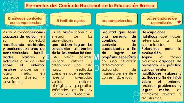 Elementos del Currículo Nacional de la Educación Básica El enfoque curricular por competencias El Perfil de egreso Las com...