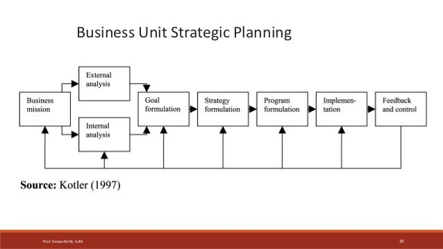 developing marketing strategies and plans mcqs Describe the elements of a marketing strategy ▫ understand the  marketing  planning – the development of longer-term plans which have generally stronger.