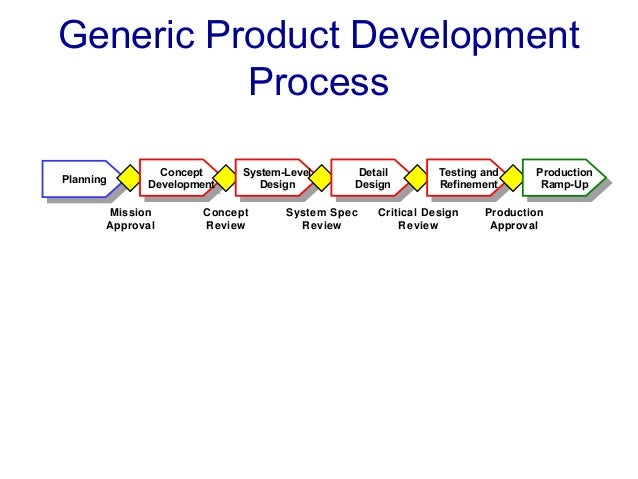 a review of boeing product development process Understand the key stages of the product development process, from generating ideas and concepts, to product launch.
