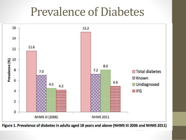 dissertation in diabetes The patients with complications of diabetes mellitus suffer from a variety  of  quality of life of type 2 diabetic renal failure patients [dissertation.