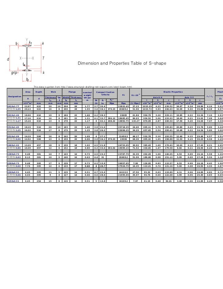 Dimension and P                                                                  Di    i     d Properties T bl of S h     ...