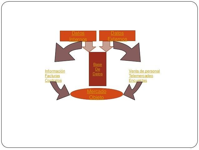 Datos Internos Datos Externos Base De Datos Venta de personal Telemercadeo Encuestas Información Facturas Contratos Mercad...