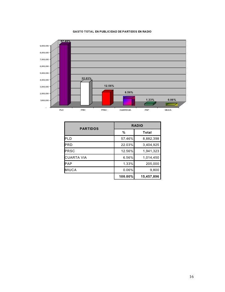 GASTO TOTAL EN PUBLICIDAD DE PARTIDOS EN RADIO               57.46% 9,000,000   8,000,000   7,000,000   6,000,000   5,000,...