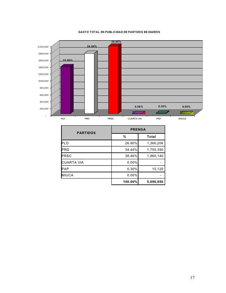 GASTO TOTAL EN PUBLICIDAD DE PARTIDOS EN DIARIOS                                            38.46% 2,000,000              ...