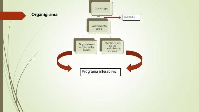 Sociologia.  Organigrama.  BLOQUE 4  Movimiento social.  Etapas de un movimiento social  Clasificación de los movimientos ...