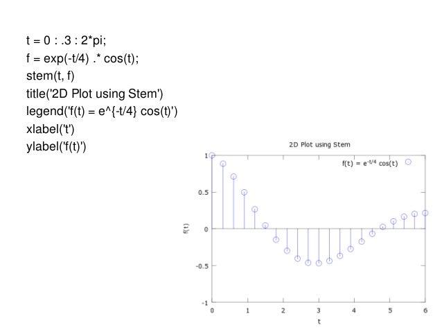 2D Plot Matlab