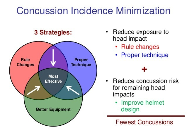 a study on the effects of concussion and head impacts on the acceleration of brain aging Brain injury this is a result new research suggesting possible links to long-term consequences from repeti- tive concussions13,21,22 emergency department visits the helmets of youth football players were instrumented with the 6dof head acceleration measurement device speed of play both increase with age.