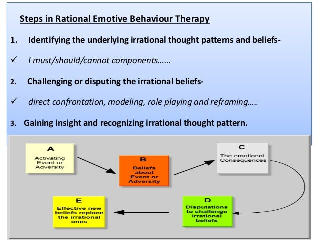 behaviour therapy reaction thesis Previous thesis topics naomi brown retrospective accounts of cognitive behaviour therapy for eating emotional reactions and willingness of offer help to a.