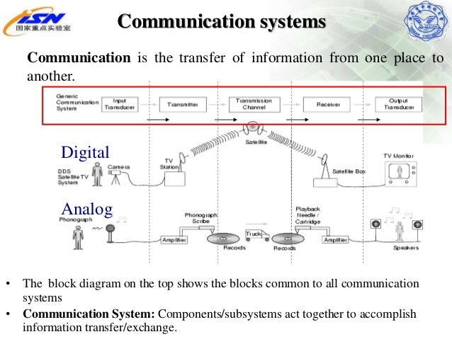 final wireless communication ppt, block diagram