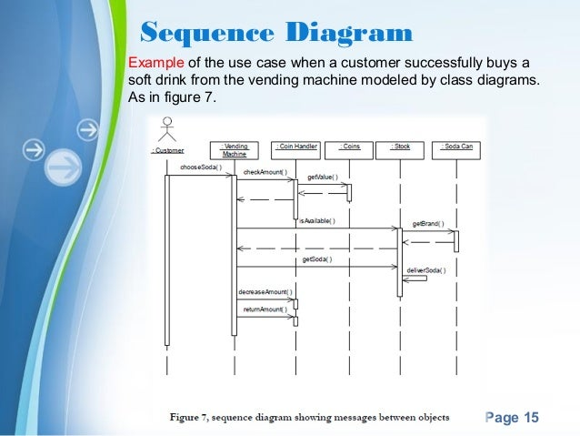 Uml1 powerpoint templates page 15 sequence diagram example ccuart Image collections