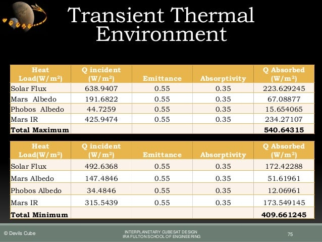 spacecraft thermal control handbook fundamental technologies - photo #46