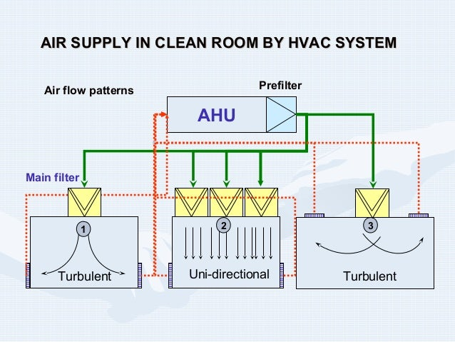 Clean room presentation for Air circulation in a room