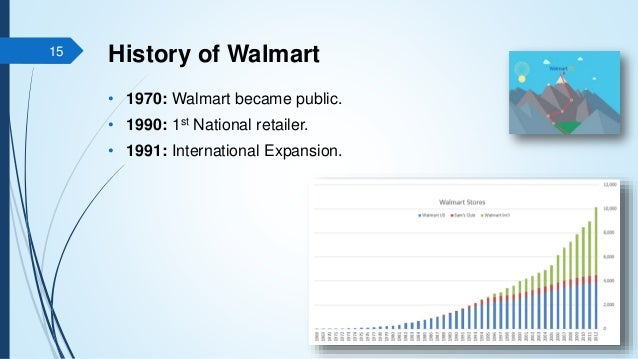 overview and history of walmart 151% $130 today's low & high 8536 / 8810 open / previous close 8600 / 8753 52-week range 1466% $1119 volume 6,952,259 market cap(billion) $25843b advertising summary share prices financials news charts technical analysis profile share prices overview price & risk history download.