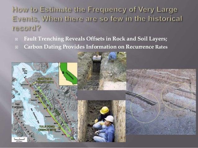 Radio carbon dating errors in measurement 7