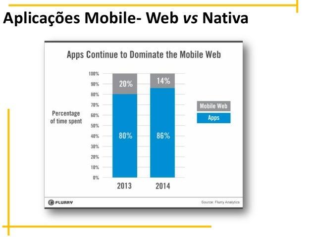 Aplicações Mobile- Web vs Nativa