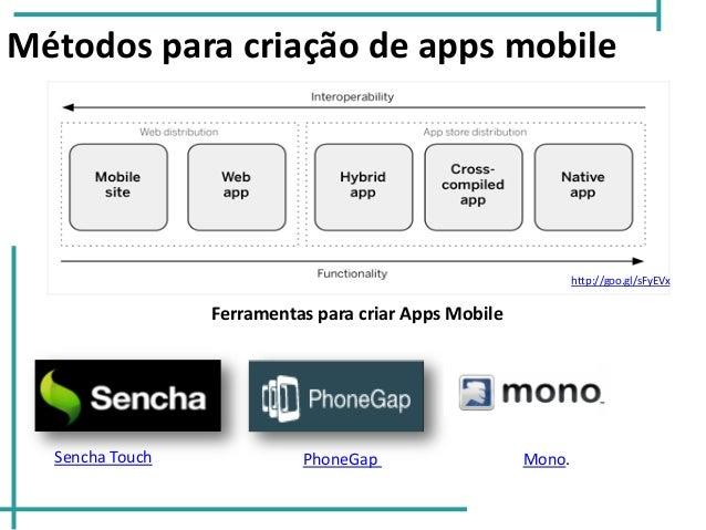 Métodos para criação de apps mobile PhoneGapSencha Touch Ferramentas para criar Apps Mobile Mono. http://goo.gl/sFyEVx