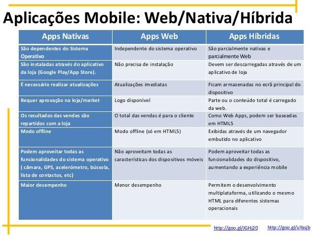 Aplicações Mobile: Web/Nativa/Híbrida Apps Nativas Apps Web Apps Híbridas São dependentes do Sistema Operativo Independent...