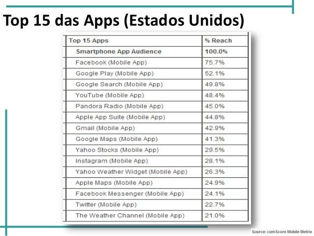 Top 15 das Apps (Estados Unidos)