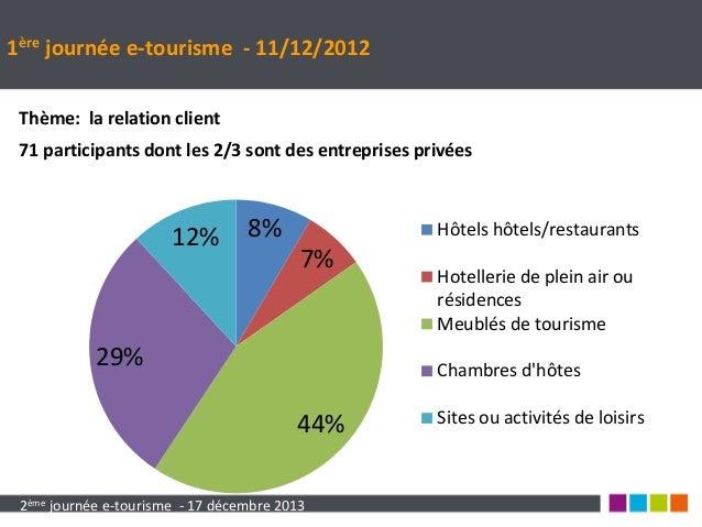 2eme journée-etourisme-bilan 2013 Slide 2