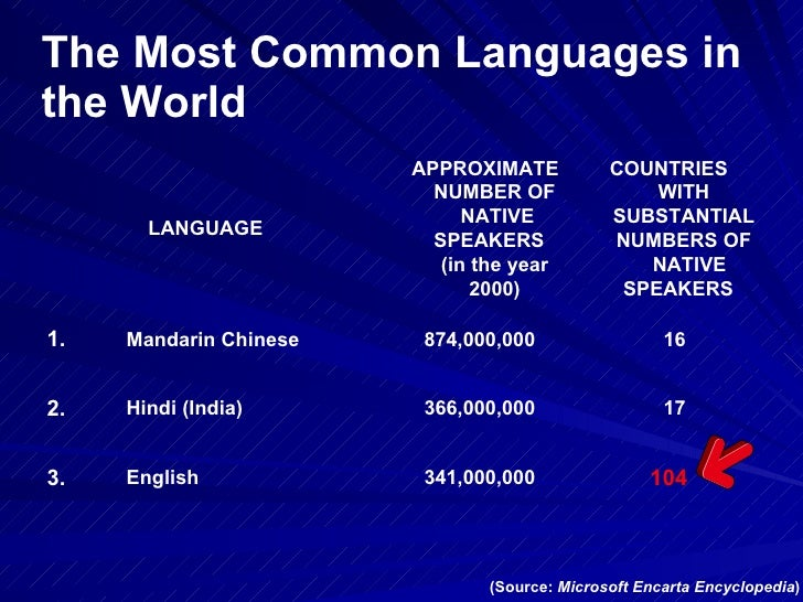 English As A Global Language - Most popular language in world after english