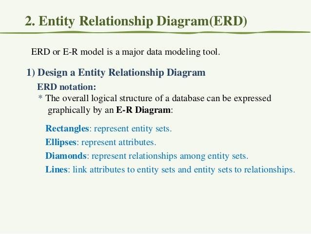 2 erd entity relationship diagramerd erd or e r model is a major data ccuart Choice Image