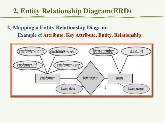 2 erd summary of er diagram notation 3 ccuart Choice Image