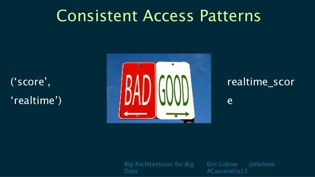 Big Architectures for BigDataEric Lubow @elubow#Cassandra13Consistent Access Patternsrealtime_score('score','realtime')
