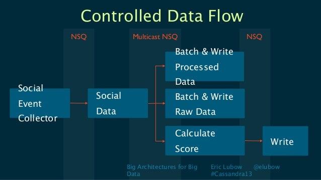 Big Architectures for BigDataEric Lubow @elubow#Cassandra13Controlled Data FlowSocialEventCollectorSocialDataBatch & Write...