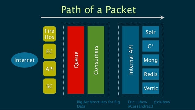Big Architectures for BigDataEric Lubow @elubow#Cassandra13Path of a PacketInternetECInternalAPISolrC*MongRedisVerticAPIFi...