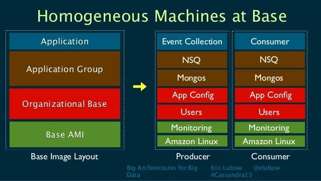 Big Architectures for BigDataEric Lubow @elubow#Cassandra13Homogeneous Machines at BaseApplicationBase AMIOrganizational B...