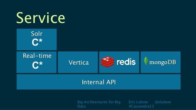 Big Architectures for BigDataEric Lubow @elubow#Cassandra13ServiceInternal APISolrReal-timeC*C*Vertica